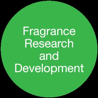 フレグランスの研究開発